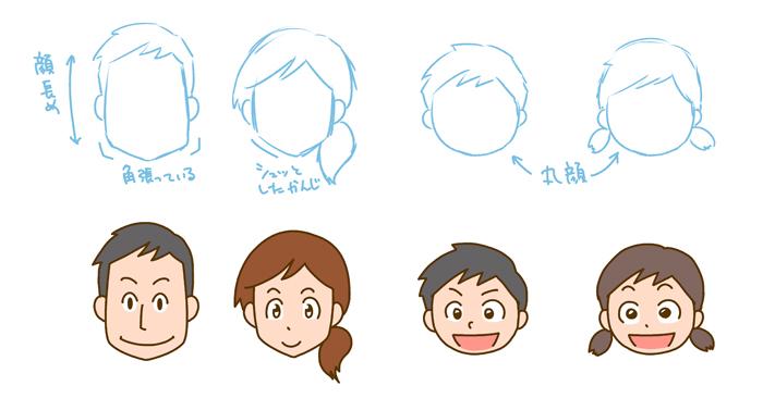 絵の描き方輪郭と表情