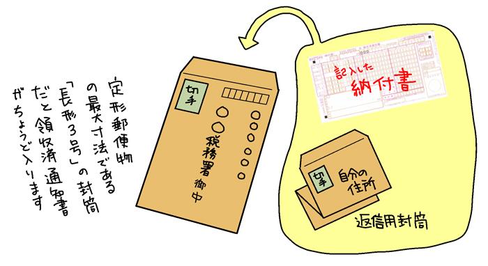 税務署への郵送方法例